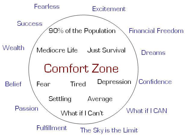 The-comfort-circle
